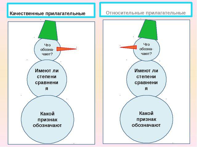 Имеют ли степени сравнения Качественные прилагательные Относительные прилага...
