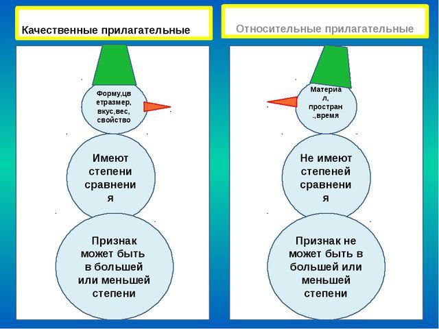 Не имеют степеней сравнения Качественные прилагательные Относительные прилаг...