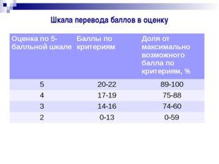 Шкала перевода баллов в оценку Оценка по 5-балльной шкале Баллы по критериям