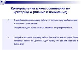 Критериальная шкала оценивания по критерию А (Знание и понимание) 2  Учащийс