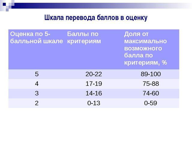 Шкала перевода баллов в оценку Оценка по 5-балльной шкале Баллы по критериям...