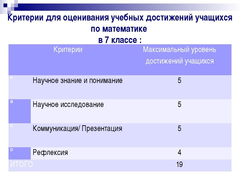 Критерии для оценивания учебных достижений учащихся по математике в 7 классе...