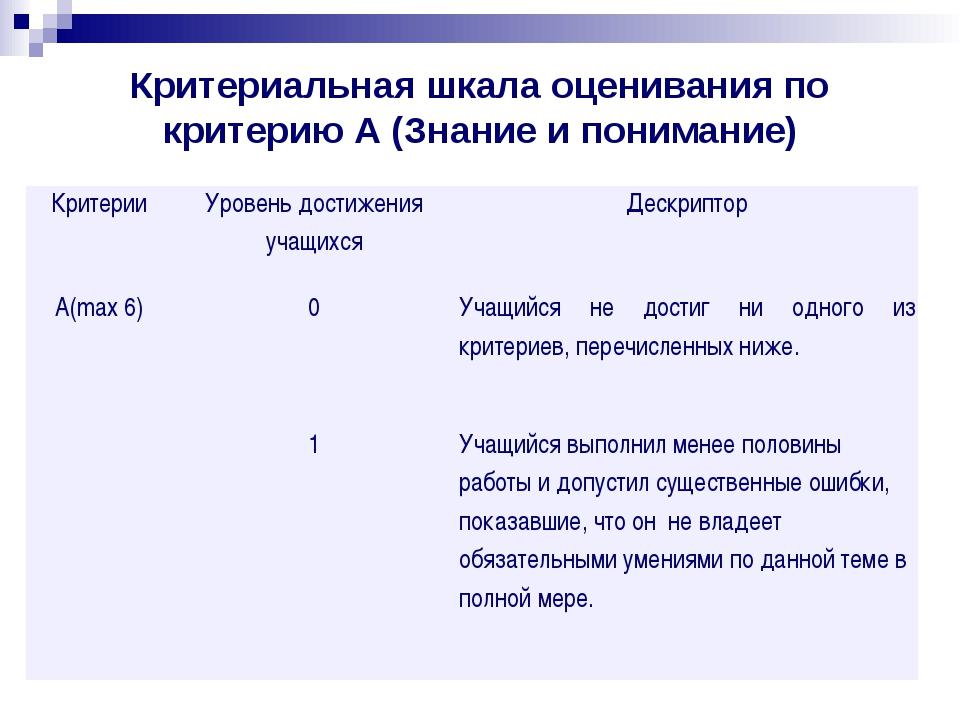 Критериальная шкала оценивания по критерию А (Знание и понимание) Критерии ...