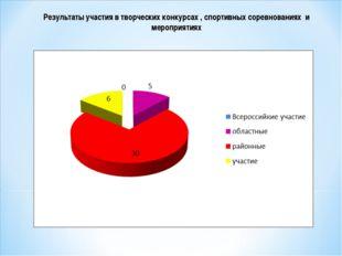 Результаты участия в творческих конкурсах , спортивных соревнованиях и меропр