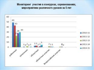 Мониторинг участия в конкурсах, соревнованиях, мероприятиях различного уровня