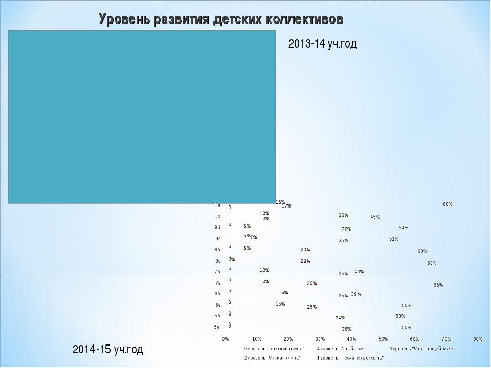 Уровень развития детских коллективов 2013-14 уч.год 2014-15 уч.год