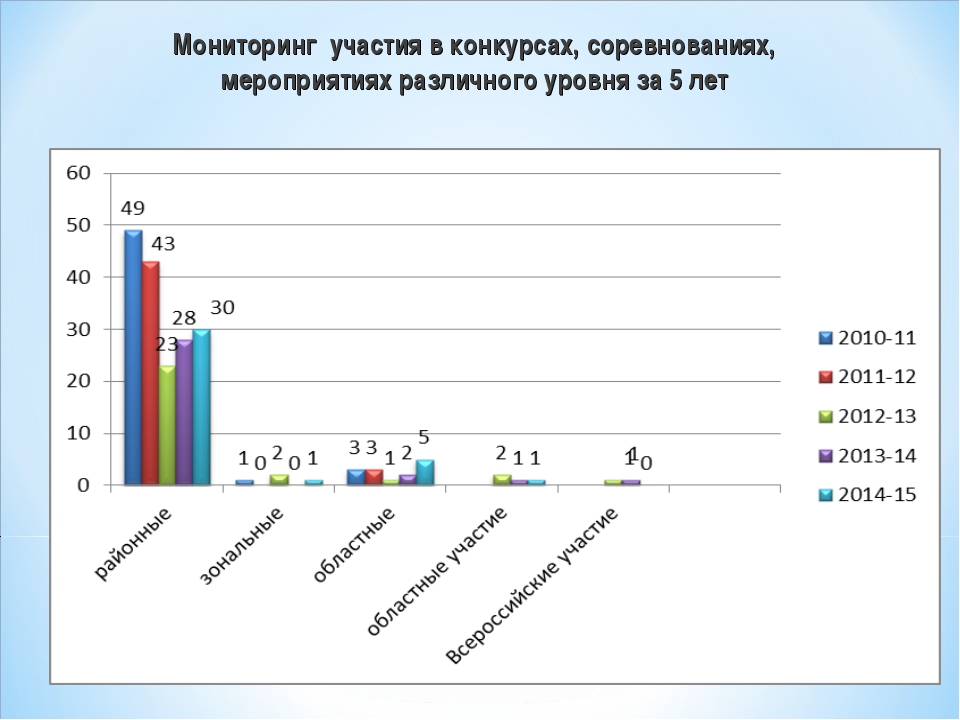 Мониторинг участия в конкурсах, соревнованиях, мероприятиях различного уровня...