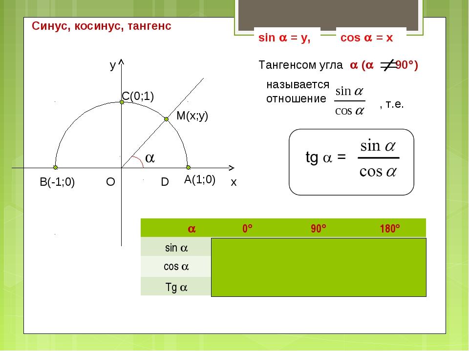 Синус, косинус, тангенс 090180 sin 010 cos 10-1 Tg 0-----0
