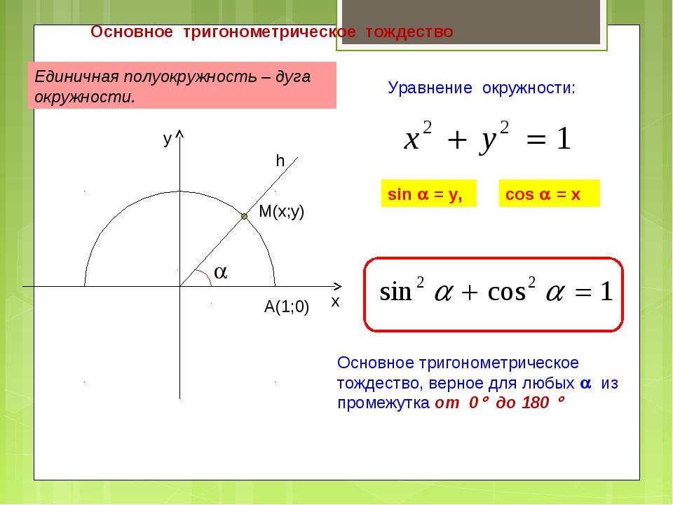 Основное тригонометрическое тождество Уравнение окружности: Единичная полуокр...