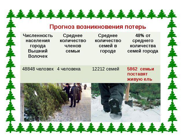 Прогноз возникновения потерь Численность населения города Вышний Волочек Сред...