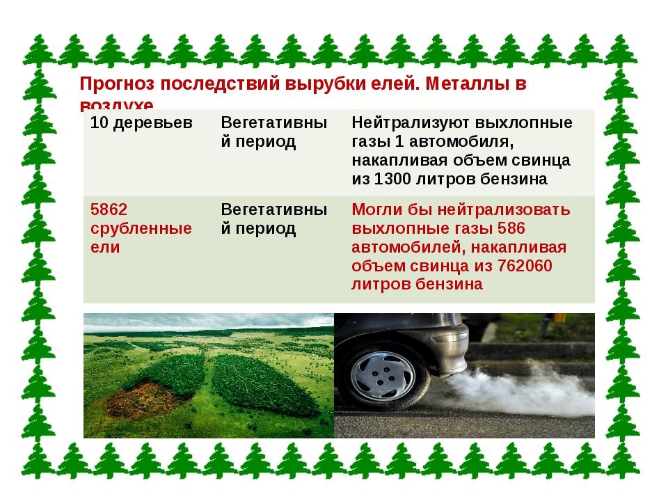 Прогноз последствий вырубки елей. Металлы в воздухе. 10 деревьев Вегетативный...