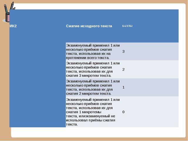 ИК2Сжатие исходного текстаБАЛЛЫ Экзаменуемый применил 1 или несколько приё...