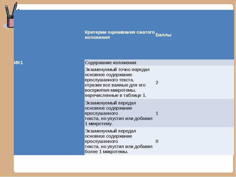 Критерии оценивания сжатого изложенияБаллы ИК1Содержание изложения Экзам...