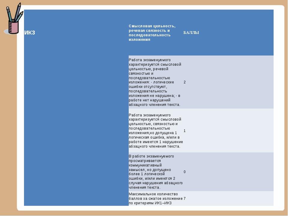 ИК3Смысловая цельность, речевая связность и последовательность изложенияБАЛ...