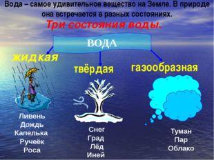 Три состояния воды. ВОДА жидкая твёрдая газообразная Ливень Дождь Капелька Ру