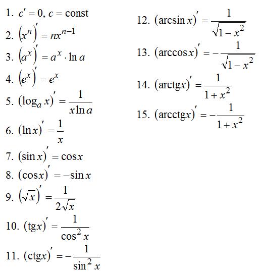tablica_proizvodnyh_funkcij_1655.png