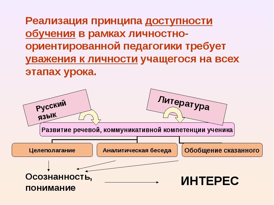 Реализация принципа доступности обучения в рамках личностно-ориентированной п...