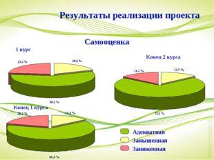 1 курс Конец 1 курса Конец 2 курса Результаты реализации проекта Самооценка А