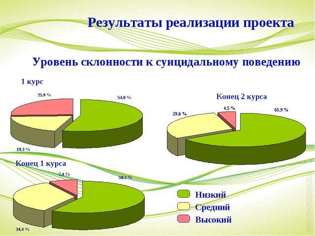 1 курс Конец 1 курса Конец 2 курса Результаты реализации проекта Уровень скло...