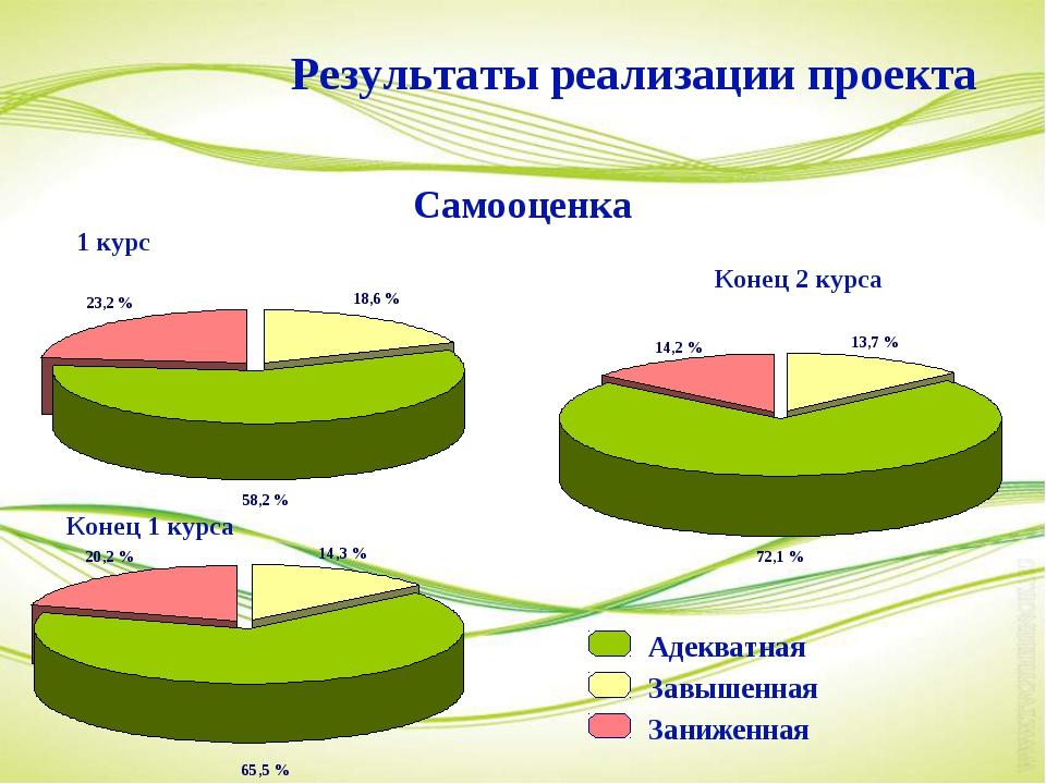 1 курс Конец 1 курса Конец 2 курса Результаты реализации проекта Самооценка А...