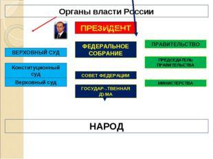 Органы власти России ПРЕЗИДЕНТ ФЕДЕРАЛЬНОЕ СОБРАНИЕ СОВЕТ ФЕДЕРАЦИИ ГОСУДАРСТ