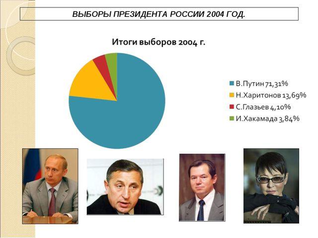 ВЫБОРЫ ПРЕЗИДЕНТА РОССИИ 2004 ГОД.