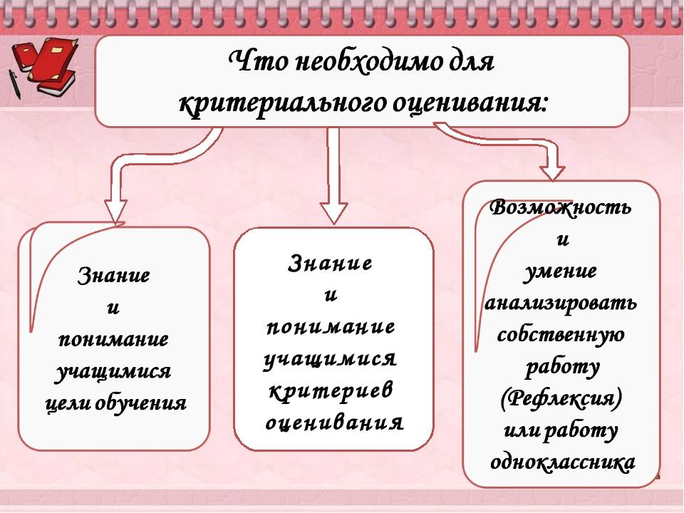 Знание и понимание учащимися критериев оценивания