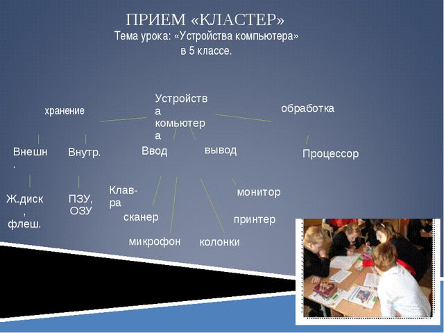 ПРИЕМ «КЛАСТЕР» Тема урока: «Устройства компьютера» в 5 классе. Устройства к...