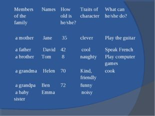 Members of the family	Names 	How old is he/she?	Traits of character	What can
