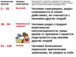 Количество баллов Уровень самооценки Фетискин М.П., Козлов В.В., Мануйлов Г.М