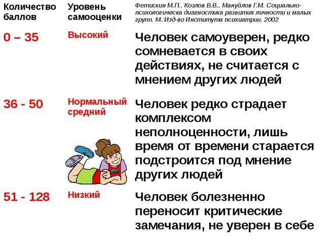 Количество баллов Уровень самооценки Фетискин М.П., Козлов В.В., Мануйлов Г.М...