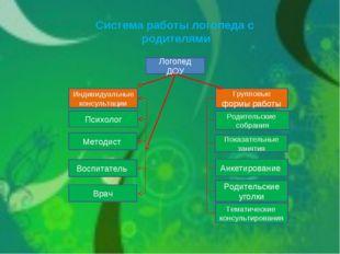 Система работы логопеда с родителями Логопед ДОУ Психолог Индивидуальные конс