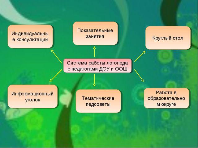 Индивидуальные консультации Показательные занятия Круглый стол Информационный...