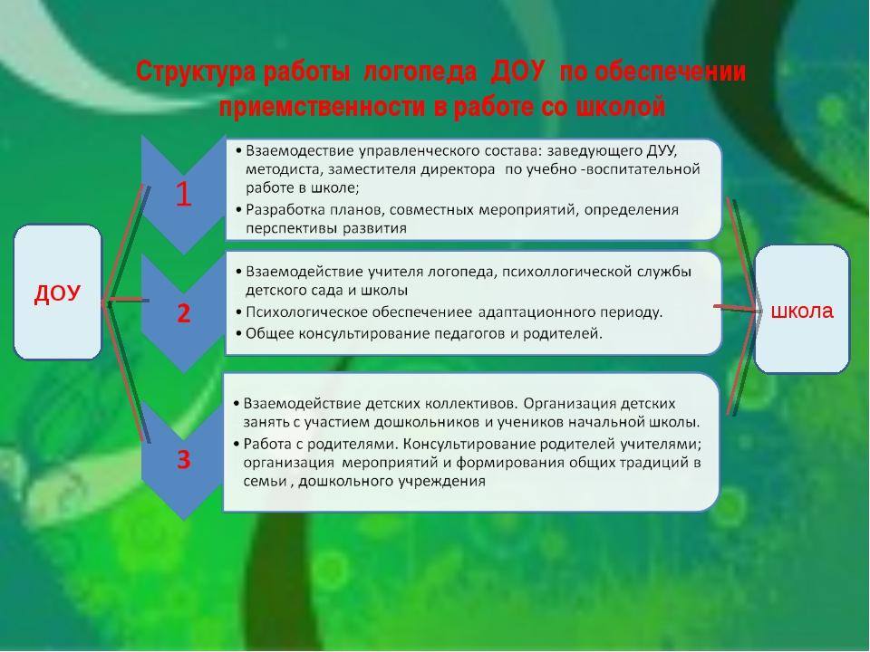 Структура работы логопеда ДОУ по обеспечении приемственности в работе со школ...