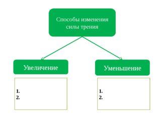 Способы изменения силы трения Увеличение Уменьшение 1. 2. 1. 2.