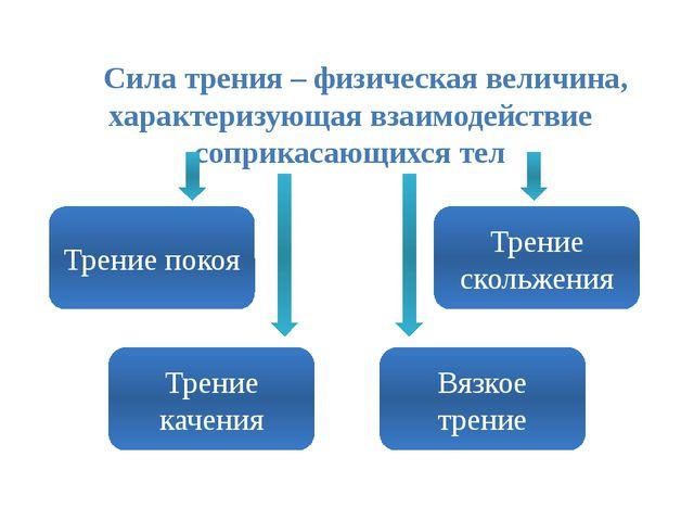 Сила трения – физическая величина, характеризующая взаимодействие соприкасаю...