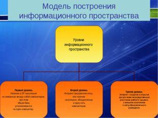 Модель построения информационного пространства