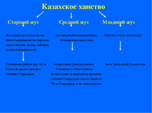 Казахское ханство Старший жуз Средний жуз Младший жуз Жалаиры,дулаты,канлы, а