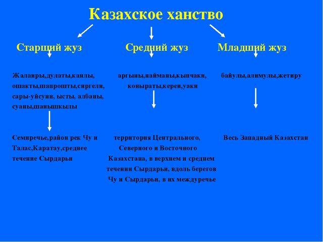 Казахское ханство Старший жуз Средний жуз Младший жуз Жалаиры,дулаты,канлы, а...