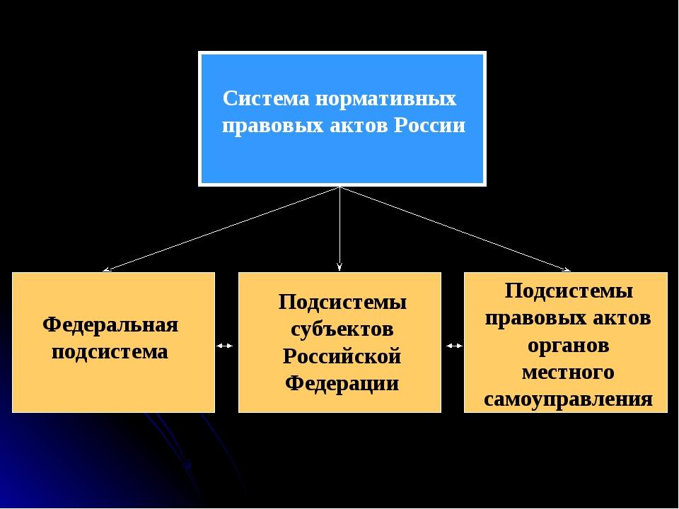 Система нормативных правовых актов России Федеральная подсистема Подсистемы с...