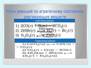 Типы реакций по агрегатному состоянию реагирующих веществ Гомогенные реакции
