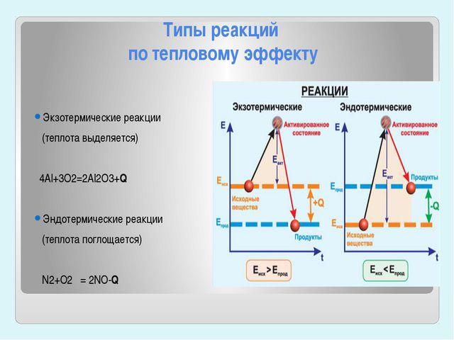 Типы реакций по тепловому эффекту  Экзотермические реакции (теплота выделяет...
