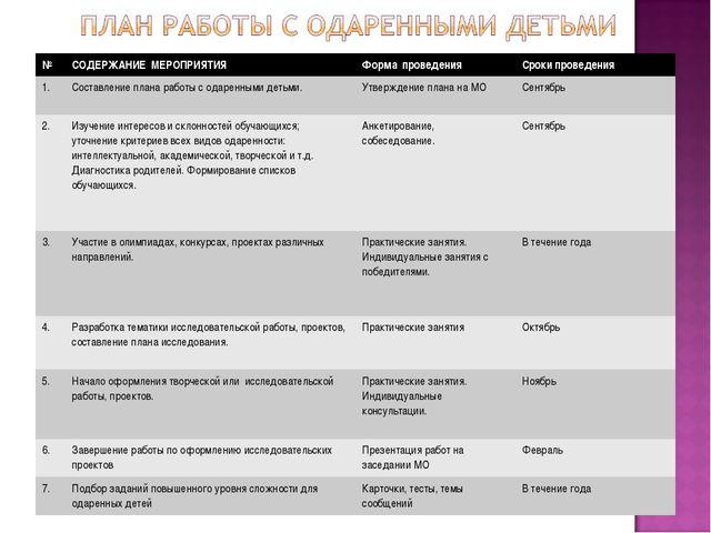№СОДЕРЖАНИЕ МЕРОПРИЯТИЯФорма проведенияСроки проведения 1.Составление пла...