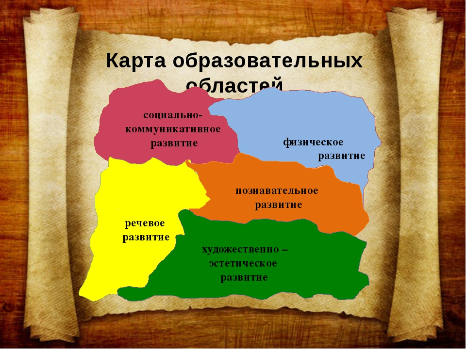 Карта образовательных областей социально- коммуникативное развитие физическое...