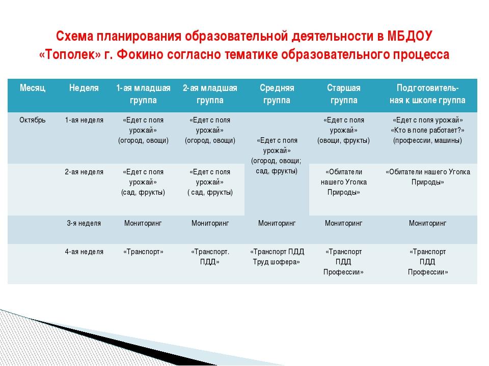 Схема планирования образовательной деятельности в МБДОУ «Тополек» г. Фокино с...