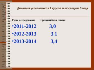 Динамика успеваемости 1 курсов за последние 3 года Годы исследования Средний