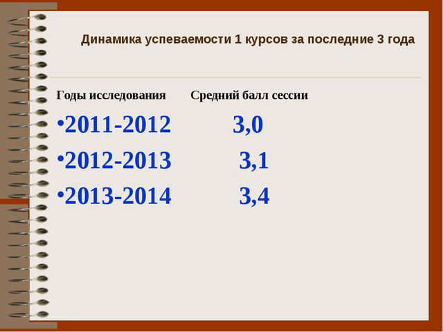 Динамика успеваемости 1 курсов за последние 3 года Годы исследования Средний...