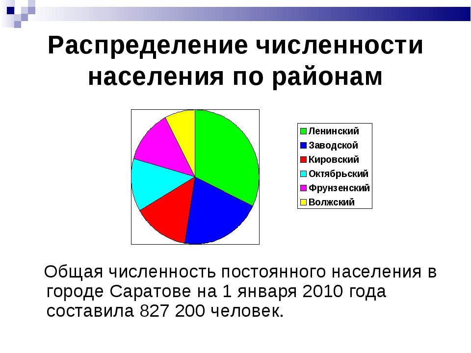 Распределение численности населения по районам Общая численность постоянного...