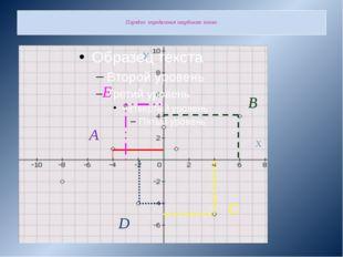 Порядок определения координат точек А В С D E У Х