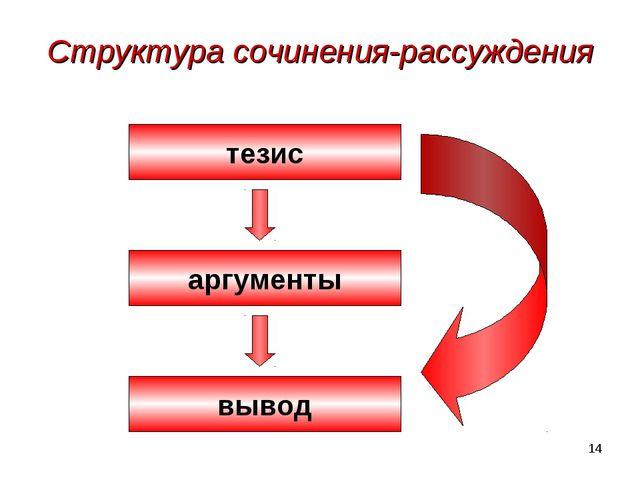 * Структура сочинения-рассуждения тезис аргументы вывод